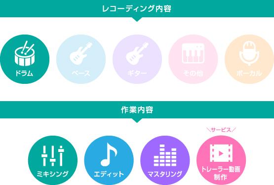 ②『ドラムREC+ミキシング・マスタリング』プラン~レコーディング・作業内容~